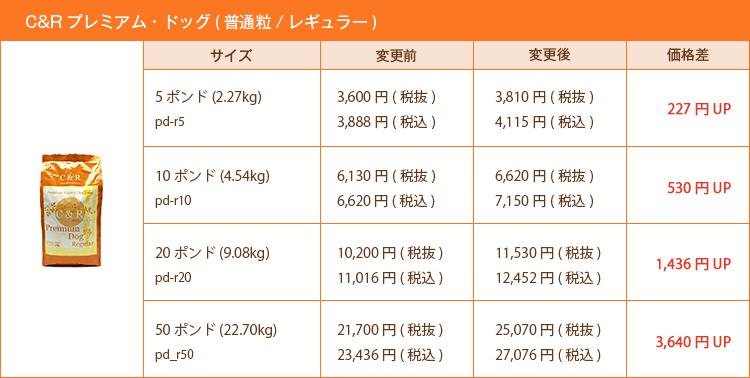 C&Rプレミアム・ドッグ(普通粒/レギュラー)